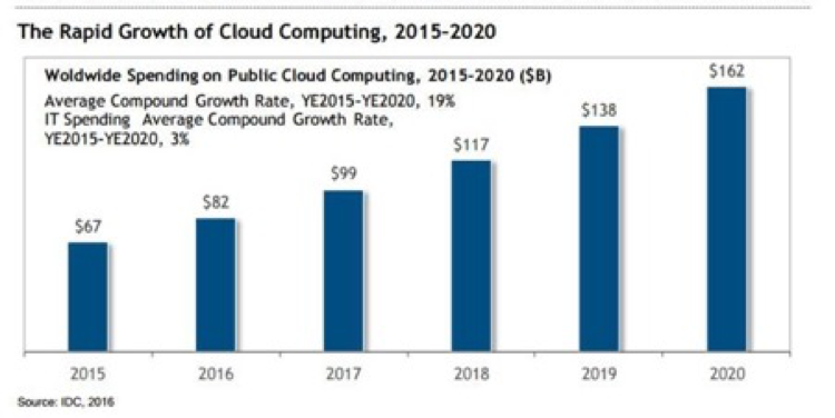 Rapid Growth of Cloud Computing, 2015–2020