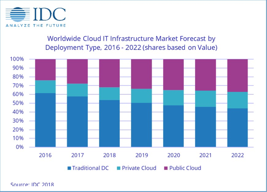 IDC Cloud IT Infrastructure Market Forecast