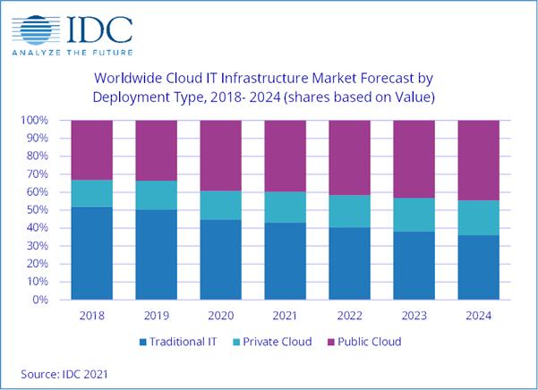 Cloud IT infra market 2018 - 2024