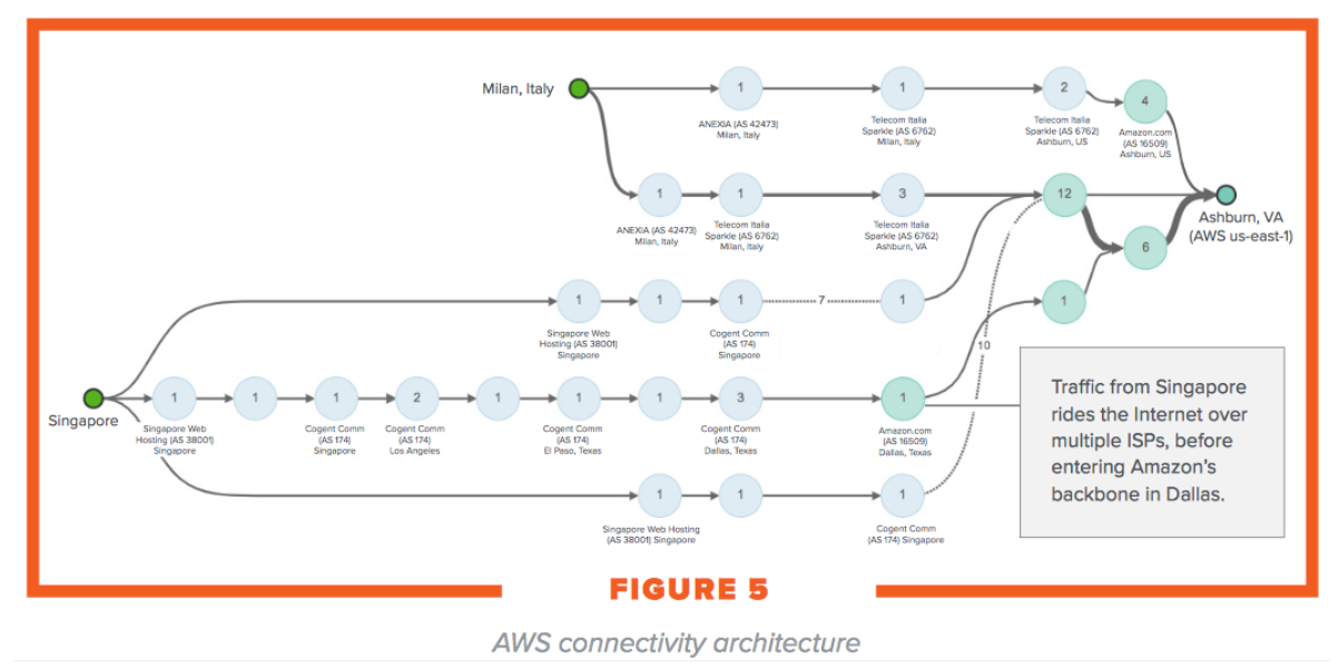 AWS connectivity Architecture