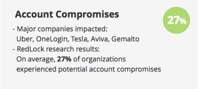 Account Compromises - zsah