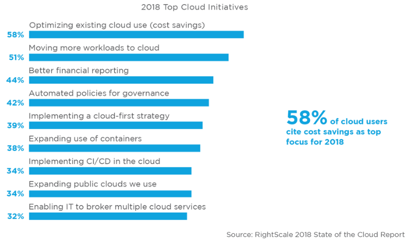 Rightscale 2018 State of the Cloud Report - zsah