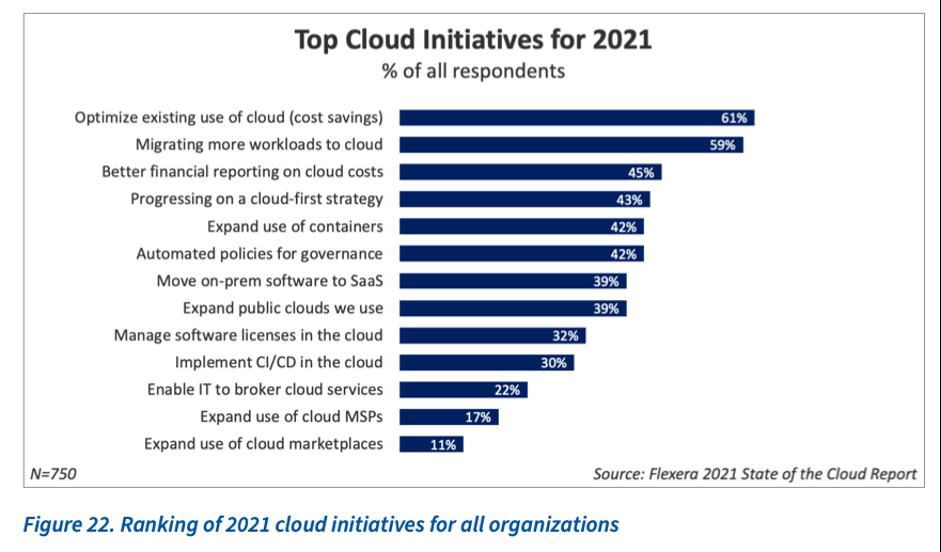 Top Cloud Initiatives 2021 - zsah
