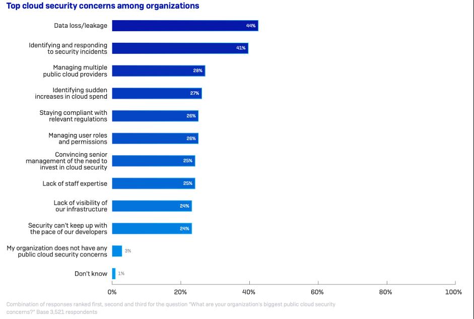 Top Cloud Security Concerns.- zsah