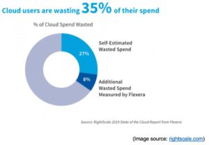 Cloud Spend Waste