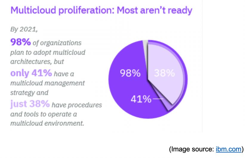 Multi-cloud proliferation