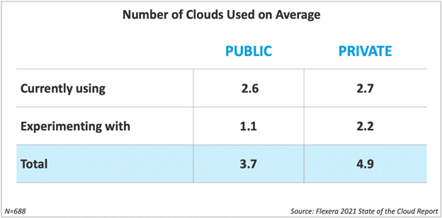 Number of clouds used on average - zsah