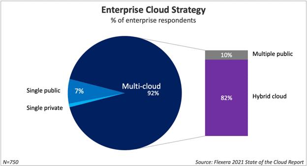 Enterprise Cloud Strategy - zsah