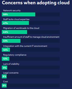 concerns when adopting cloud - zsah