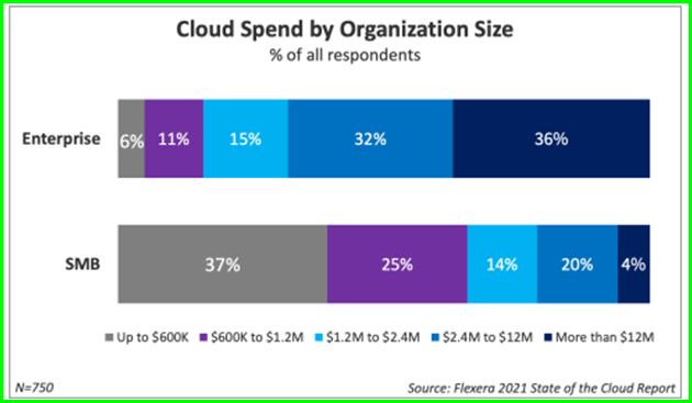 cloud spend by organization size - zsah