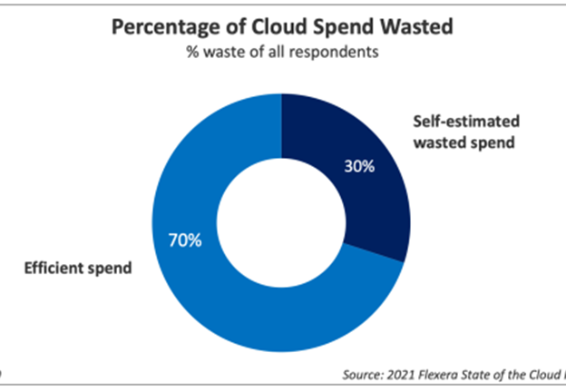 percentage of cloud spend wasted - zsah