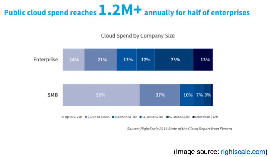 Public cloud spend