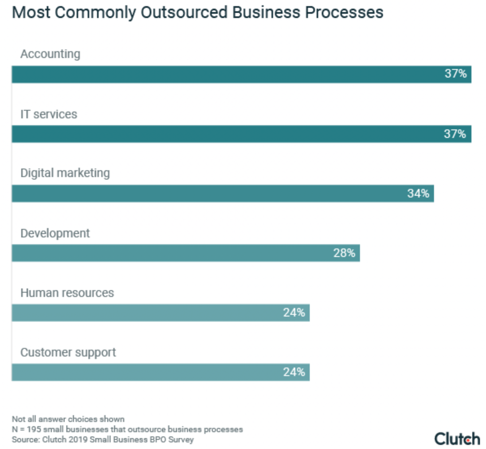 Commonly Outsourced Business Processes