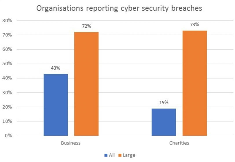 Cyber Security Breach Reporting