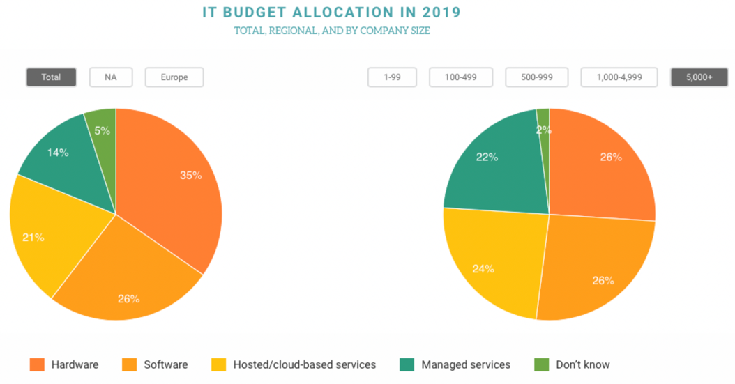 IT Budget Allocation 2019