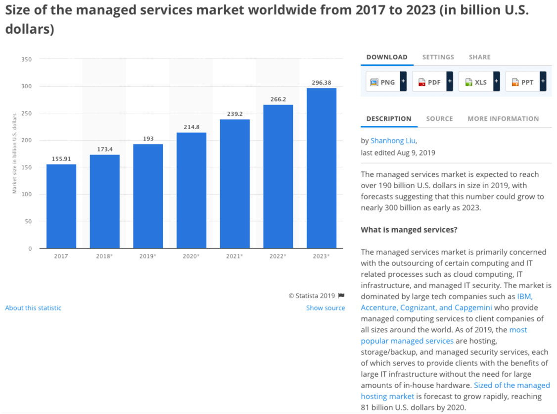 Size of Managed Services Market 2017 to 2023