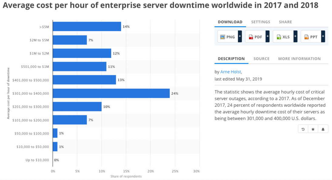 Average Cost Per Hour Enterprise Server Downtime 2017-18