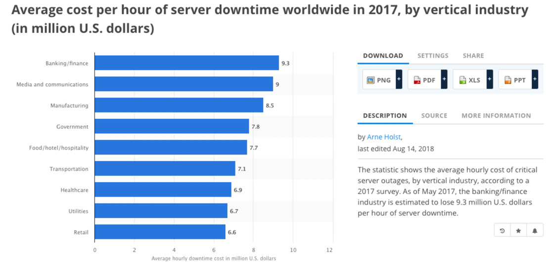 Average Cost Per Hour Server Downtime 2017