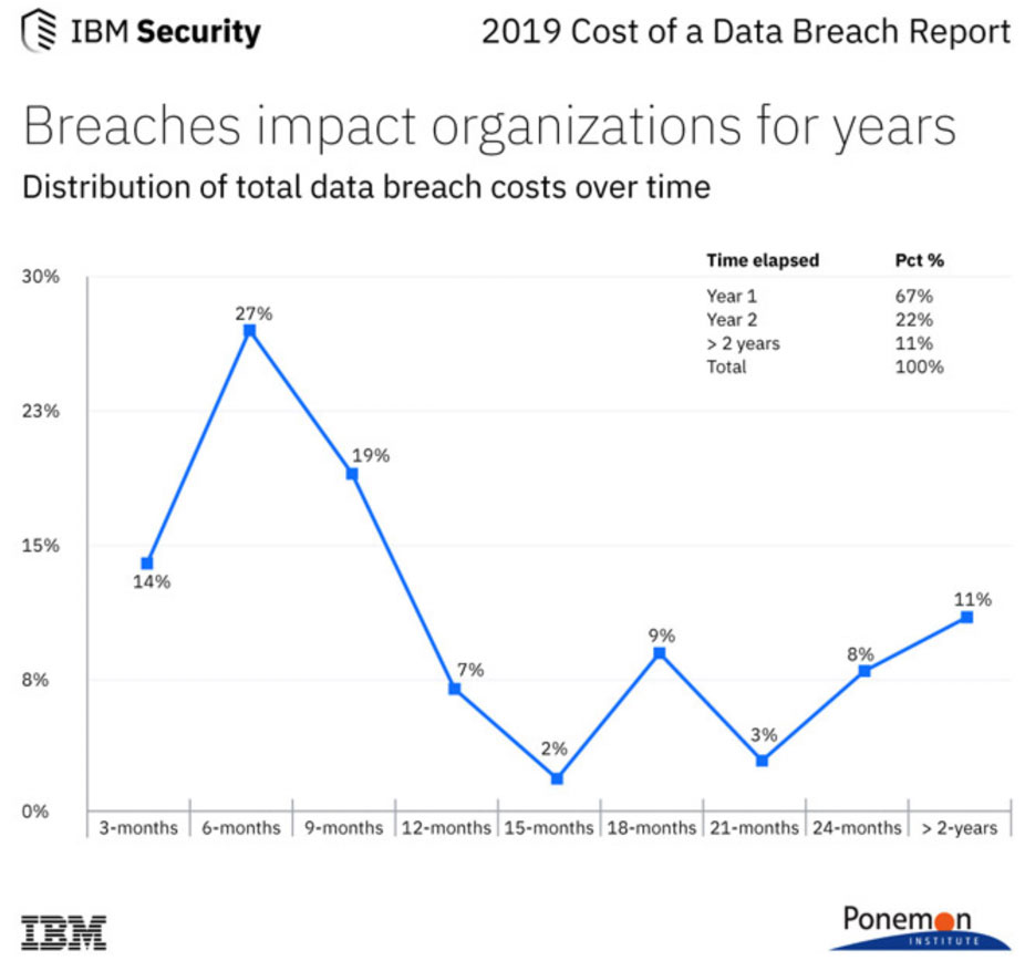 Breaches Impact organisations for years