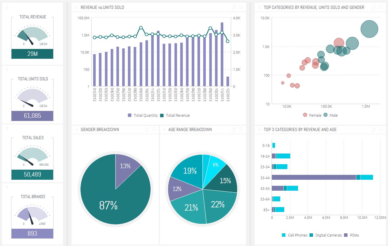 top data analytics tool sisense dashboard