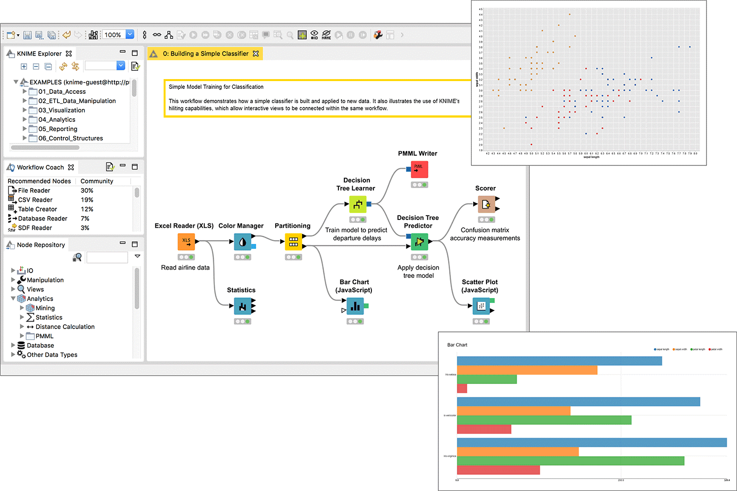 top data analytics tool knime dashboard