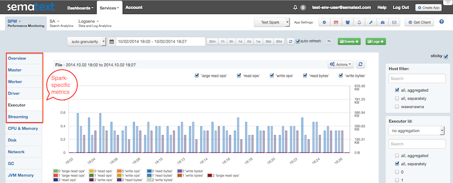 top data analytics tool spark dashboard