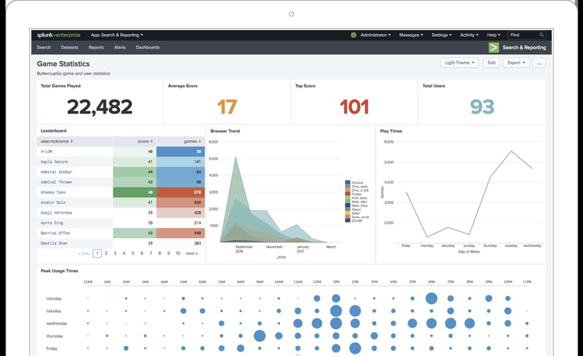 top data analytics tool splunk dashboard