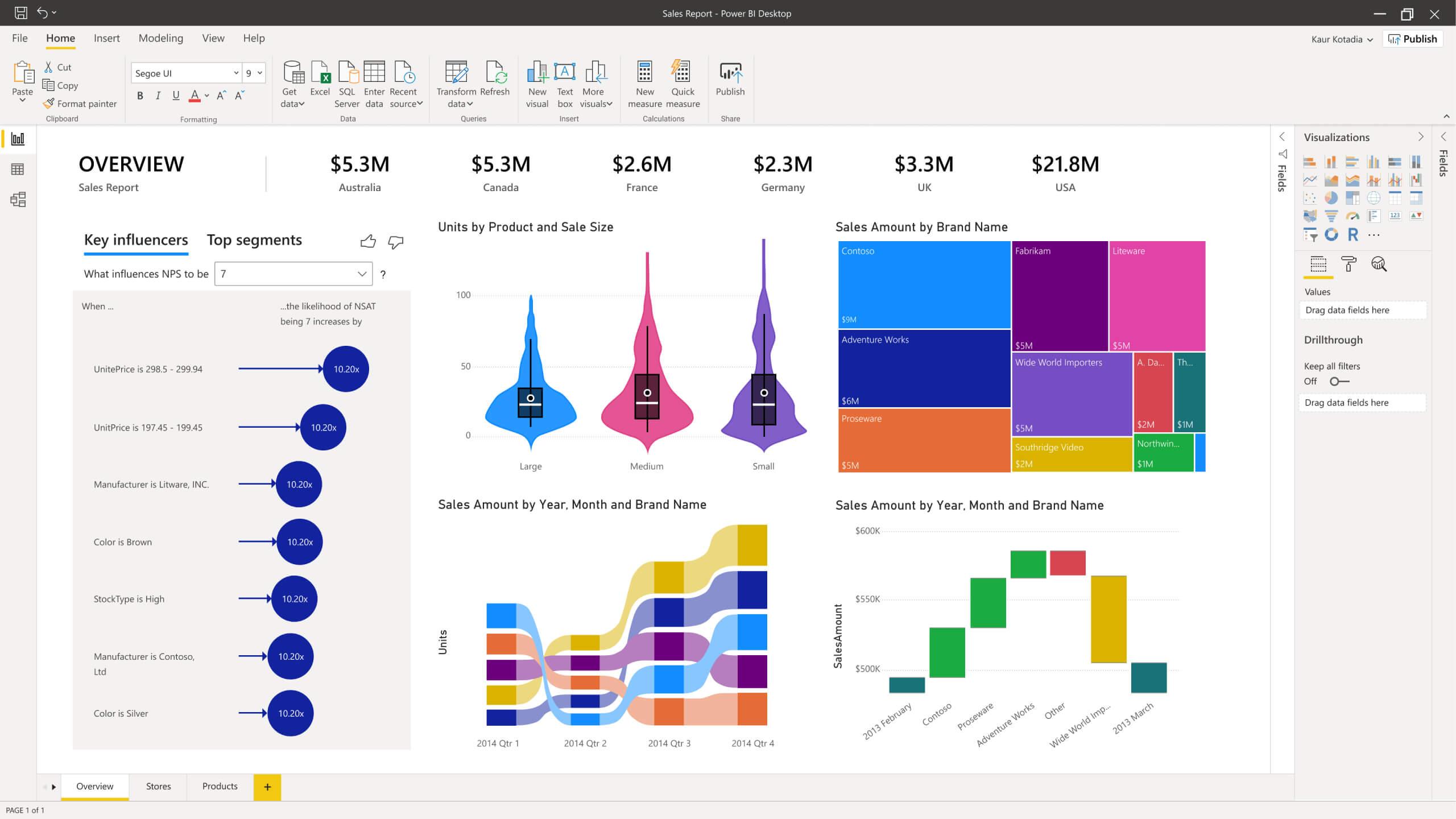 top data analytics tool power bi dashboard