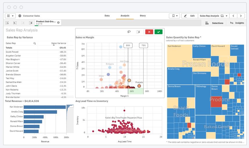 top data analytics tool qlik dashboard