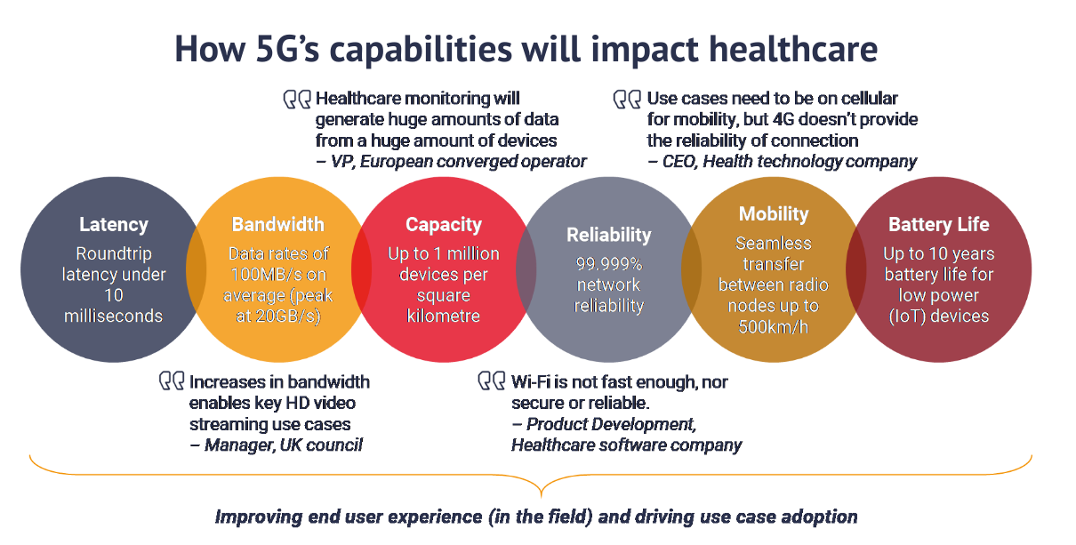 Private 5G networks -Healthcare-use-cases