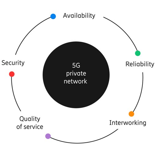 5g-private-network-requirements