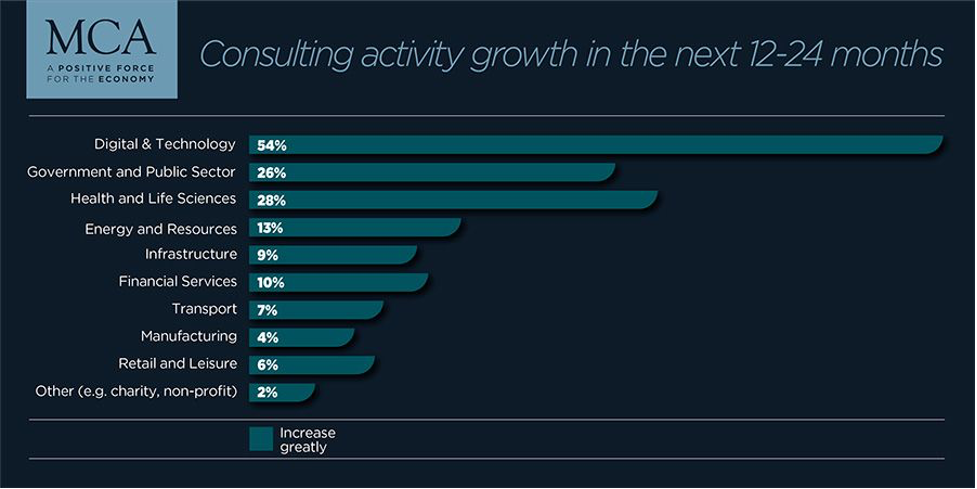 Consulting Activity Growth-zsah