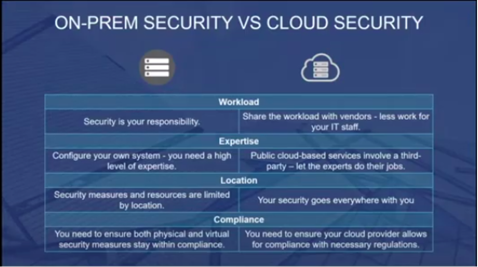 On-Prem Security vs Cloud Security - zsah