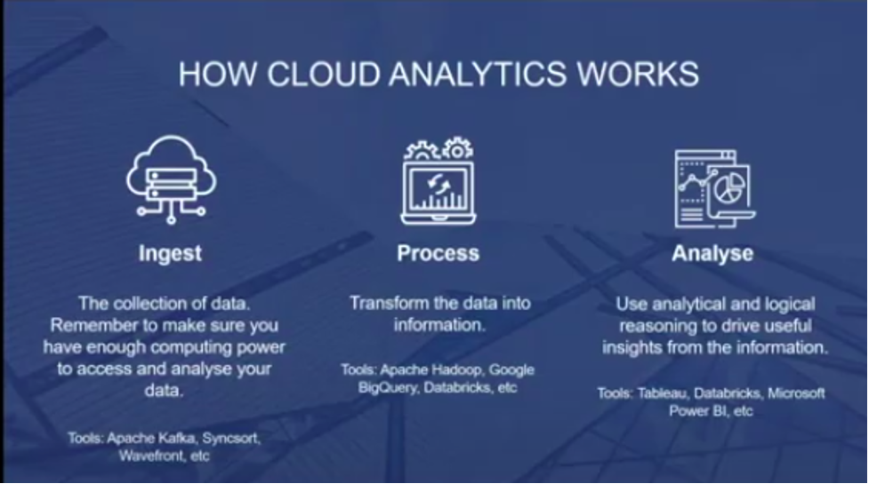 How Cloud Analytics Works - zsah