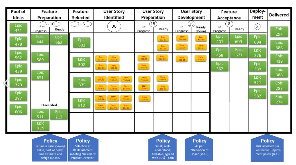 Kanban Board in software development - zsah