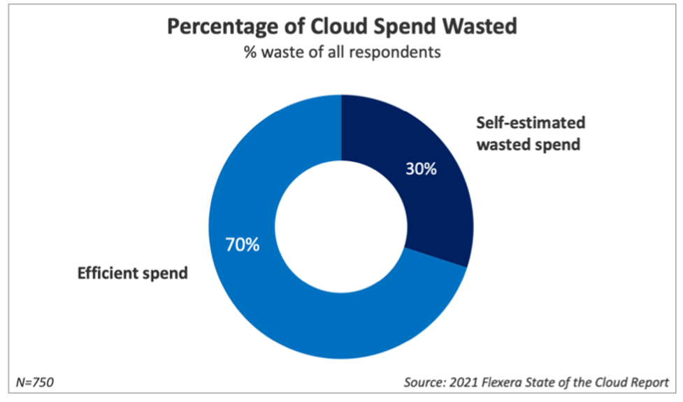 Percentage of Cloud Spend Waste - zsah