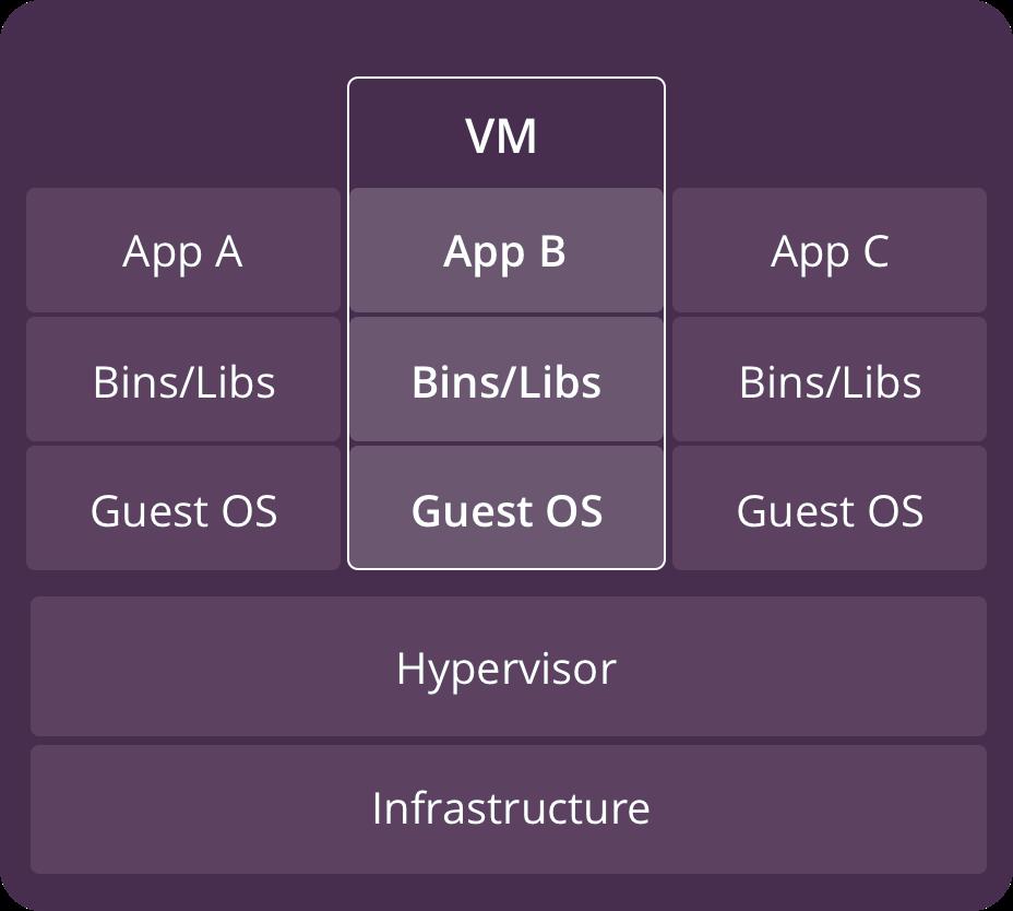 source: https://www.backblaze.com/blog/vm-vs-containers/