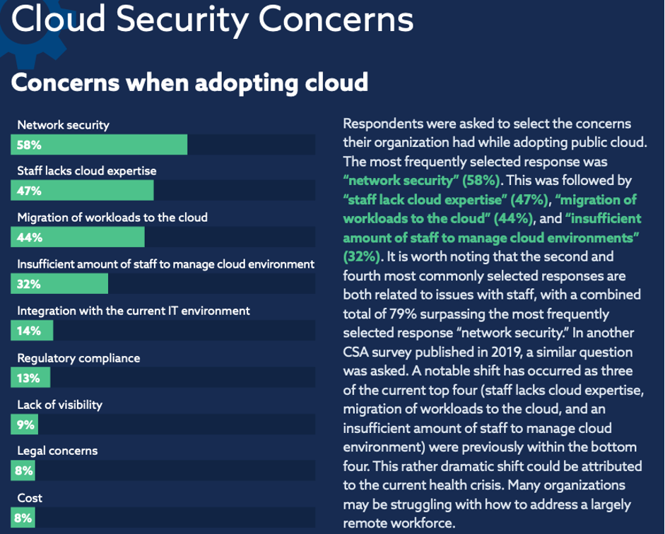 Cloud Security Concerns - zsah