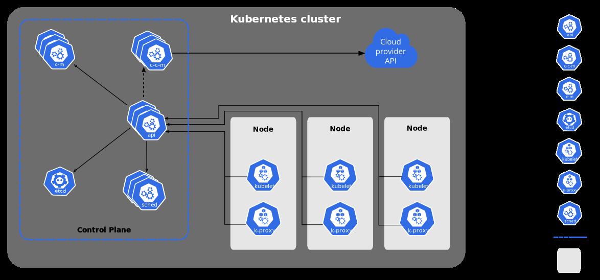 source: https://kubernetes.io/docs/concepts/overview/components/
