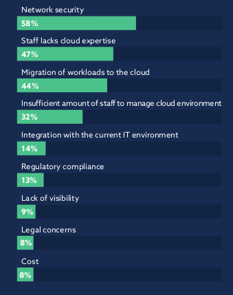 Organisations concerns with public cloud - zsah